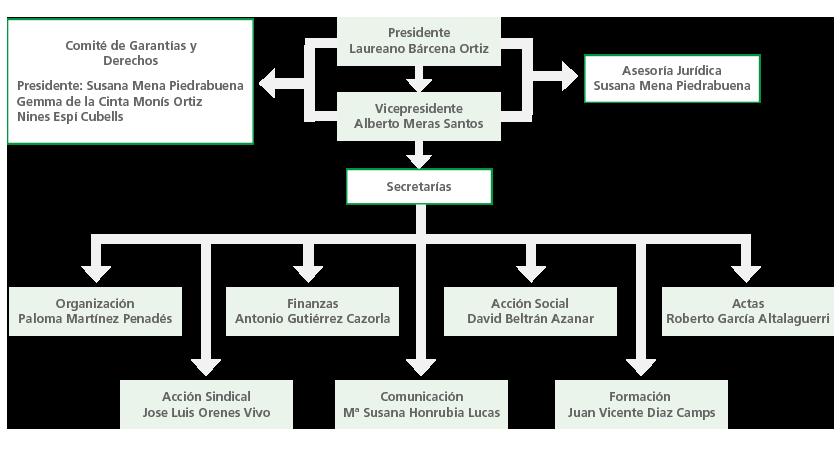 Secretariado Permanente Autonómico